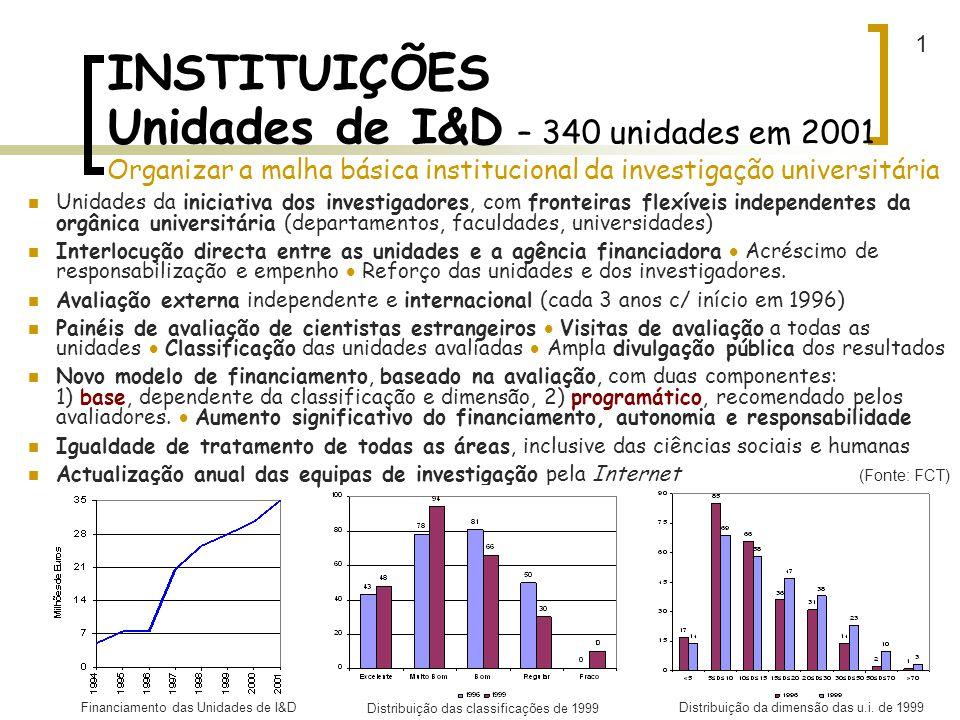 1 INSTITUIÇÕES Unidades de I&D – 340 unidades em 2001 Organizar a malha básica institucional da investigação universitária.