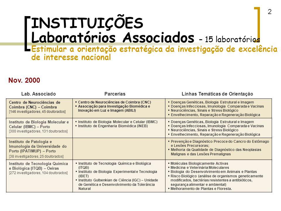 2 INSTITUIÇÕES Laboratórios Associados – 15 laboratórios Estimular a orientação estratégica da investigação de excelência de interesse nacional.