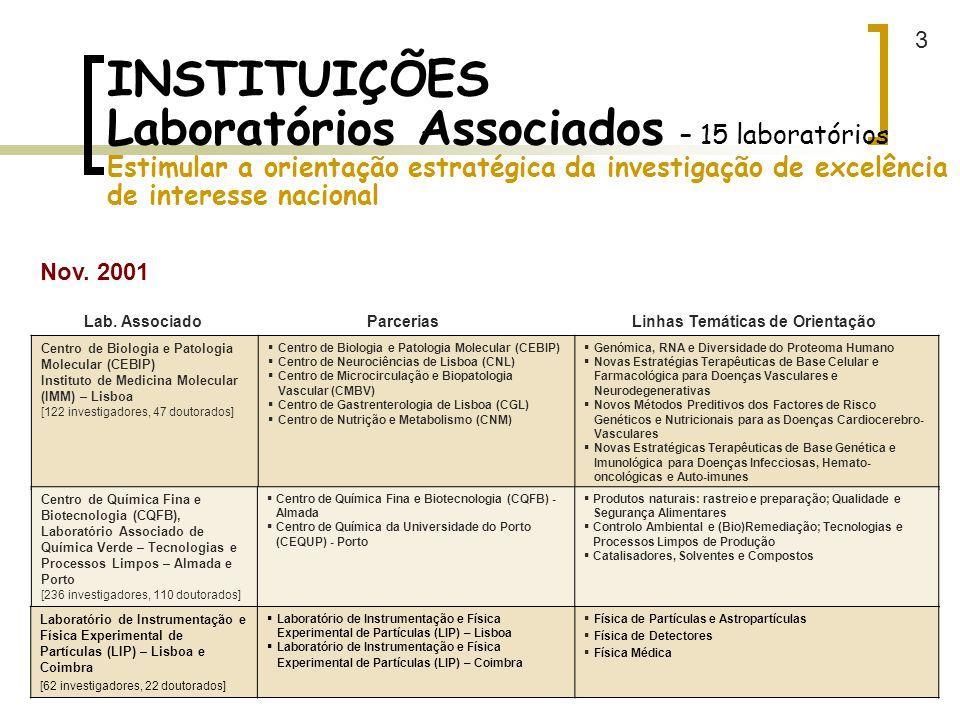 3 INSTITUIÇÕES Laboratórios Associados – 15 laboratórios Estimular a orientação estratégica da investigação de excelência de interesse nacional.