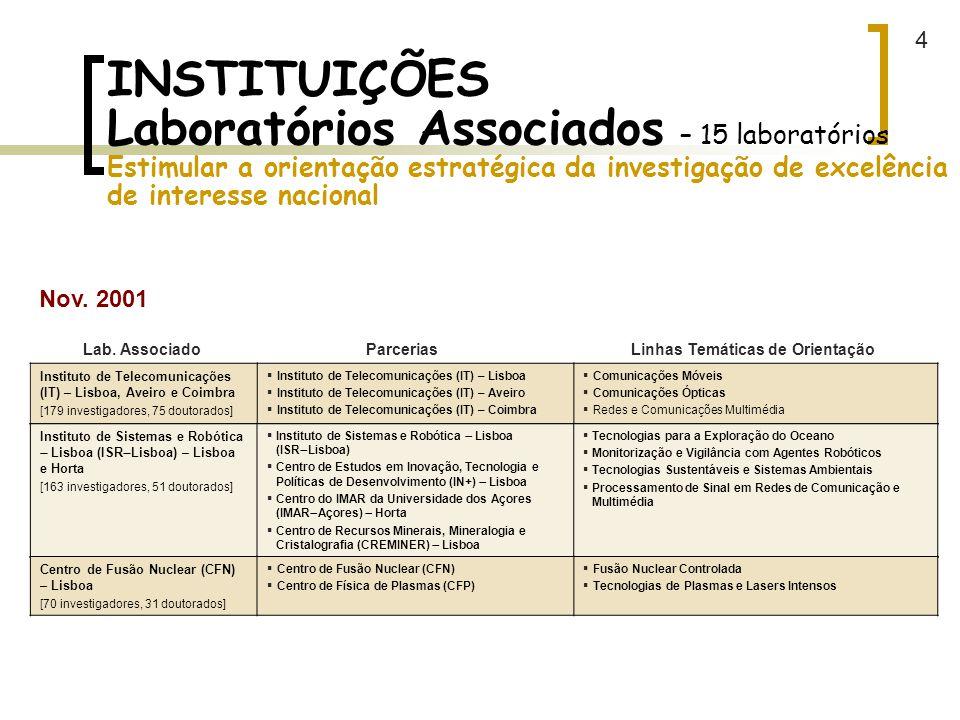 4 INSTITUIÇÕES Laboratórios Associados – 15 laboratórios Estimular a orientação estratégica da investigação de excelência de interesse nacional.
