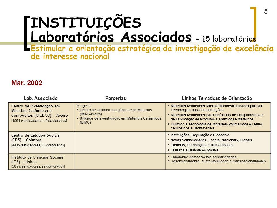 5 INSTITUIÇÕES Laboratórios Associados – 15 laboratórios Estimular a orientação estratégica da investigação de excelência de interesse nacional.