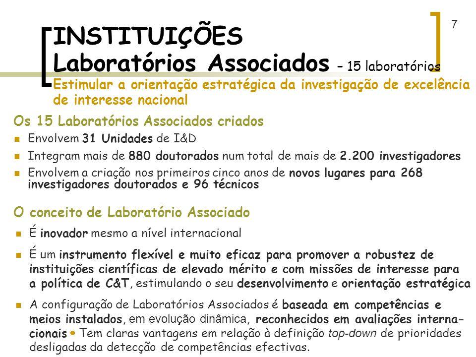 7 INSTITUIÇÕES Laboratórios Associados – 15 laboratórios Estimular a orientação estratégica da investigação de excelência de interesse nacional.