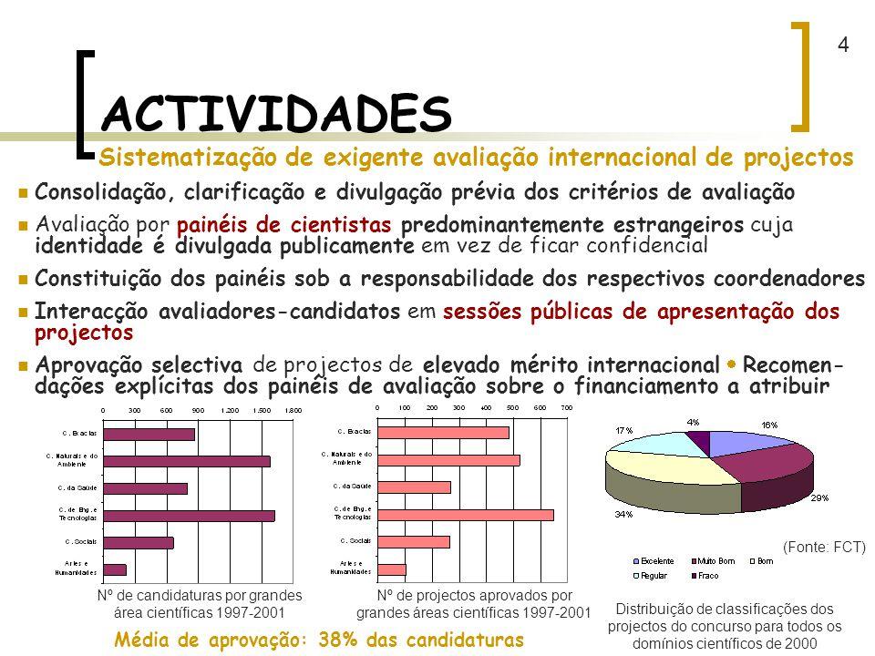 4 ACTIVIDADES Sistematização de exigente avaliação internacional de projectos.