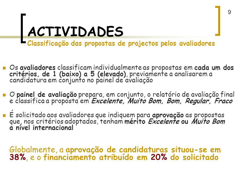 ACTIVIDADES Classificação das propostas de projectos pelos avaliadores