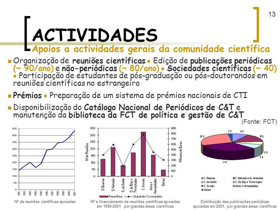 ACTIVIDADES Apoios a actividades gerais da comunidade científica