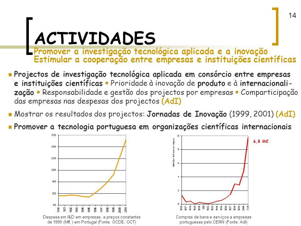 14 ACTIVIDADES Promover a investigação tecnológica aplicada e a inovação Estimular a cooperação entre empresas e instituições científicas.