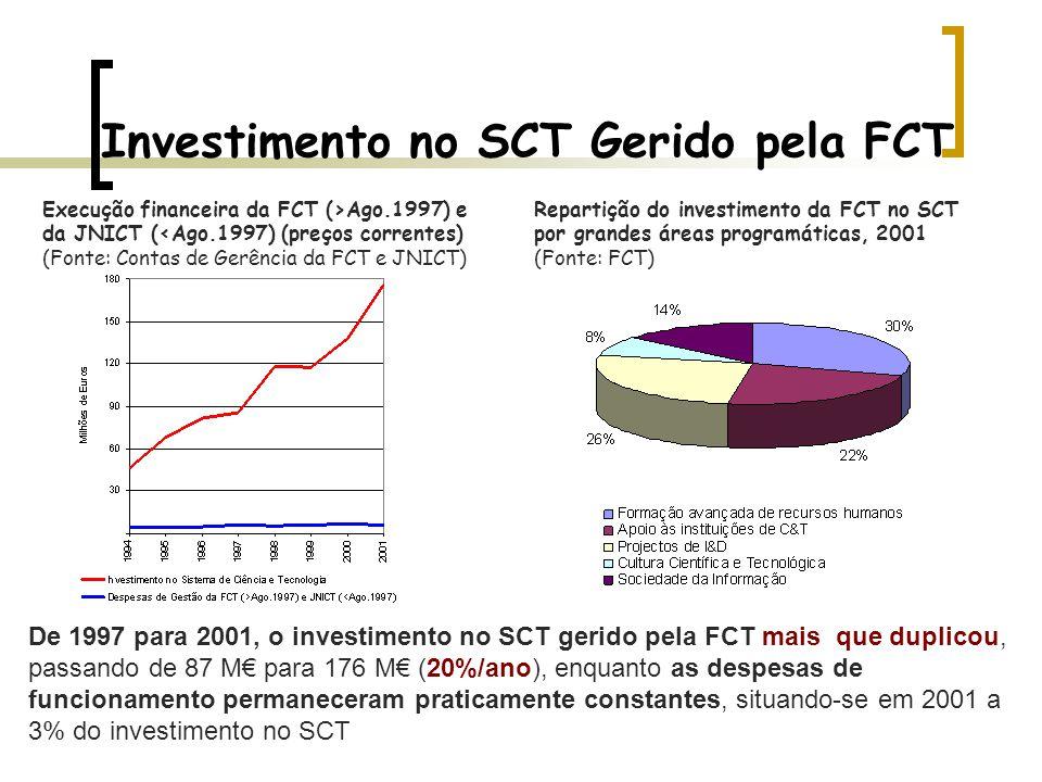 Investimento no SCT Gerido pela FCT