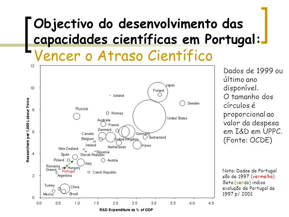 Objectivo do desenvolvimento das capacidades científicas em Portugal: Vencer o Atraso Científico