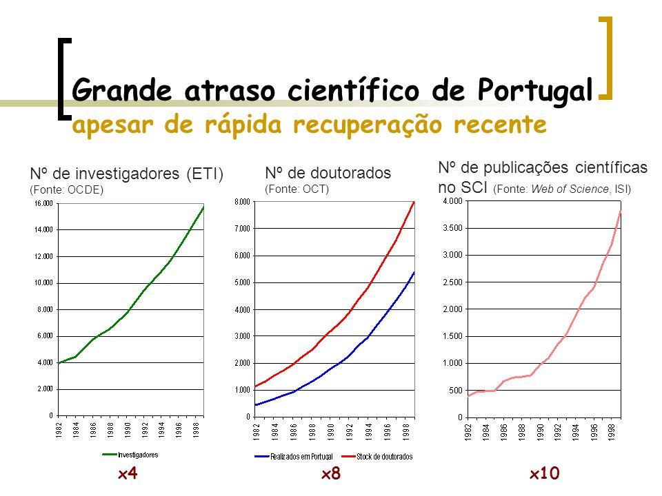 Grande atraso científico de Portugal apesar de rápida recuperação recente