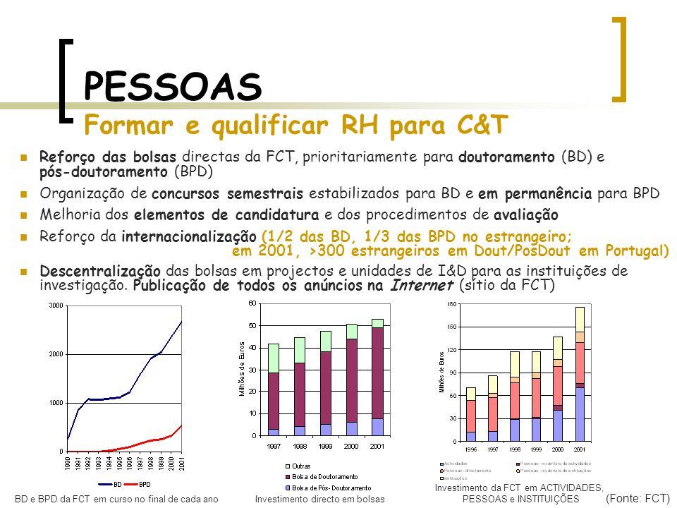 PESSOAS Formar e qualificar RH para C&T