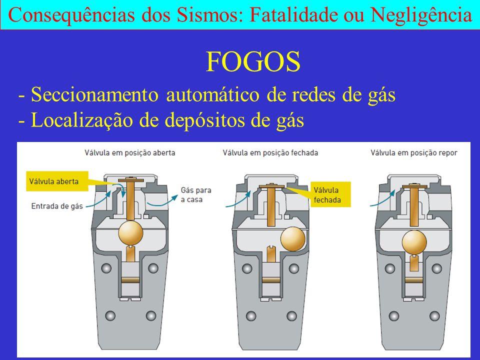 FOGOS - Seccionamento automático de redes de gás