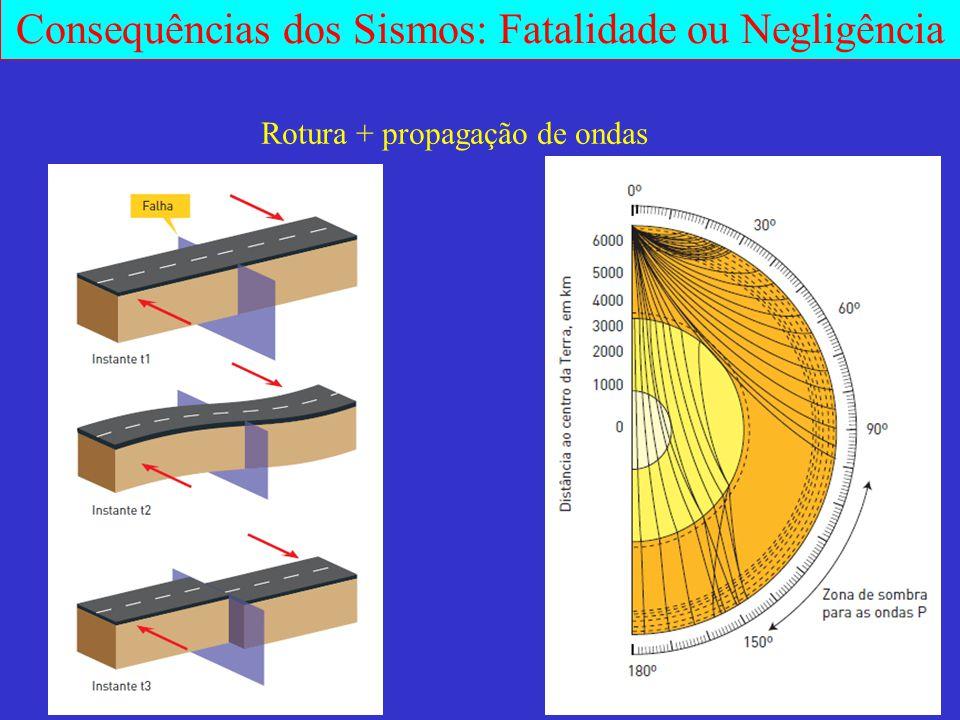 Rotura + propagação de ondas