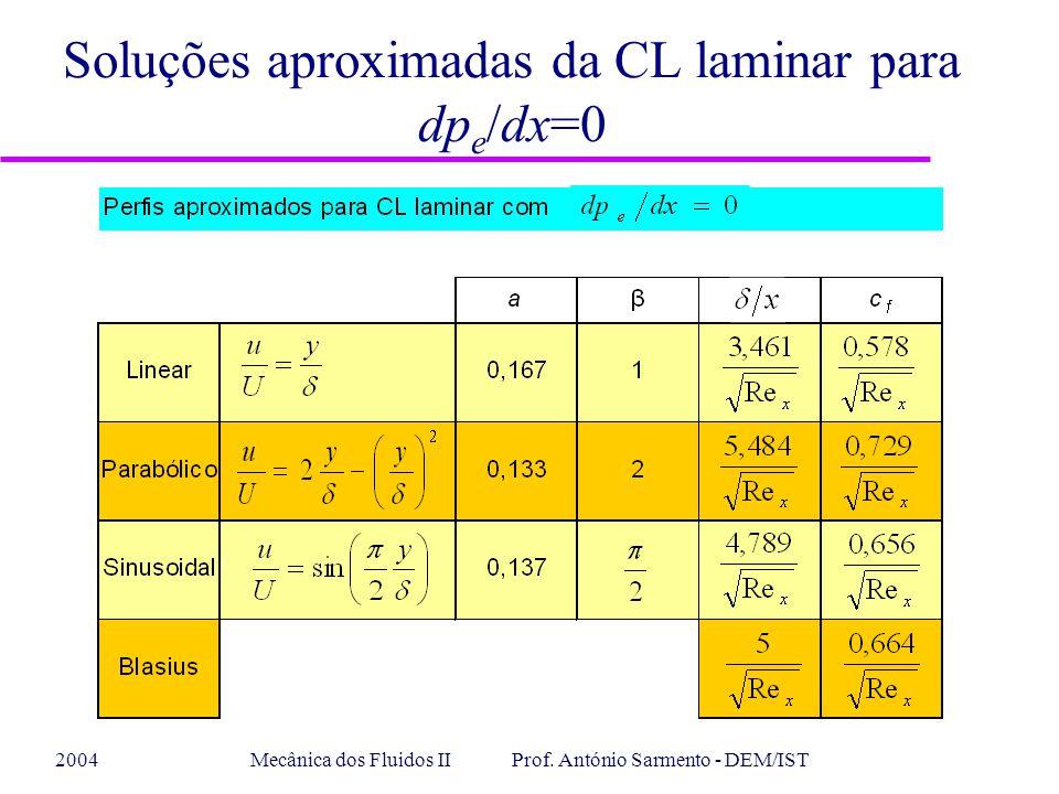 Soluções aproximadas da CL laminar para dpe/dx=0