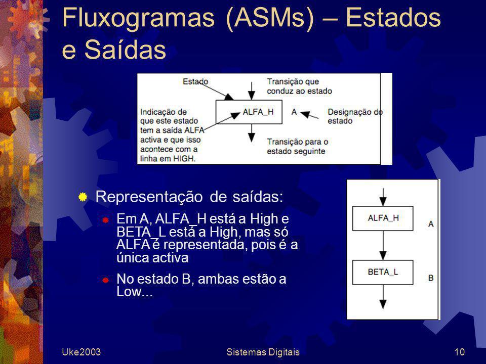 Fluxogramas (ASMs) – Estados e Saídas