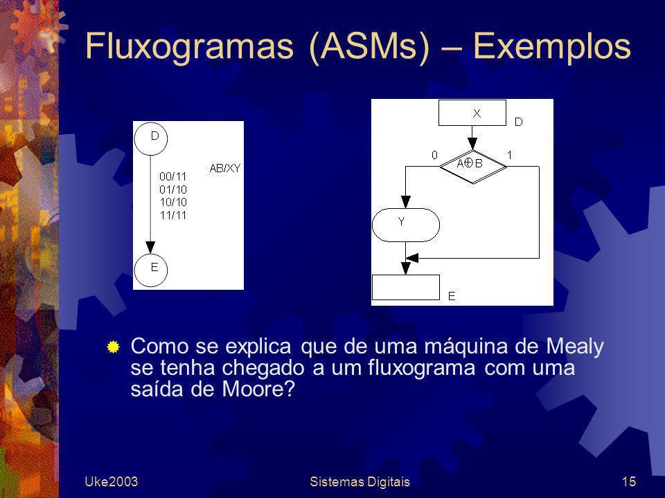 Fluxogramas (ASMs) – Exemplos