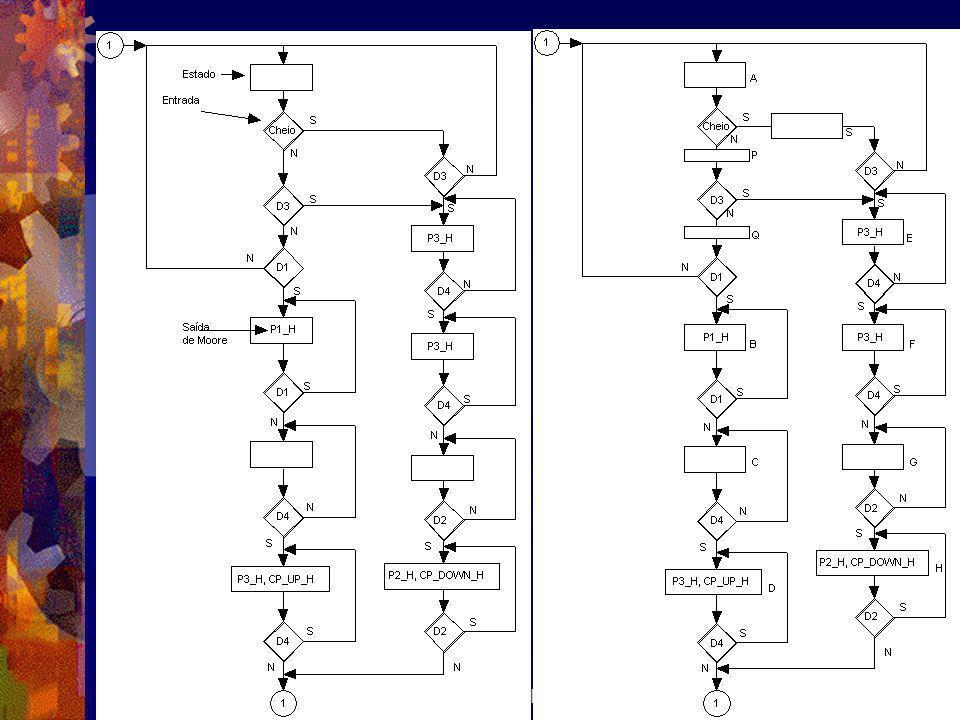 Uke2003 Sistemas Digitais