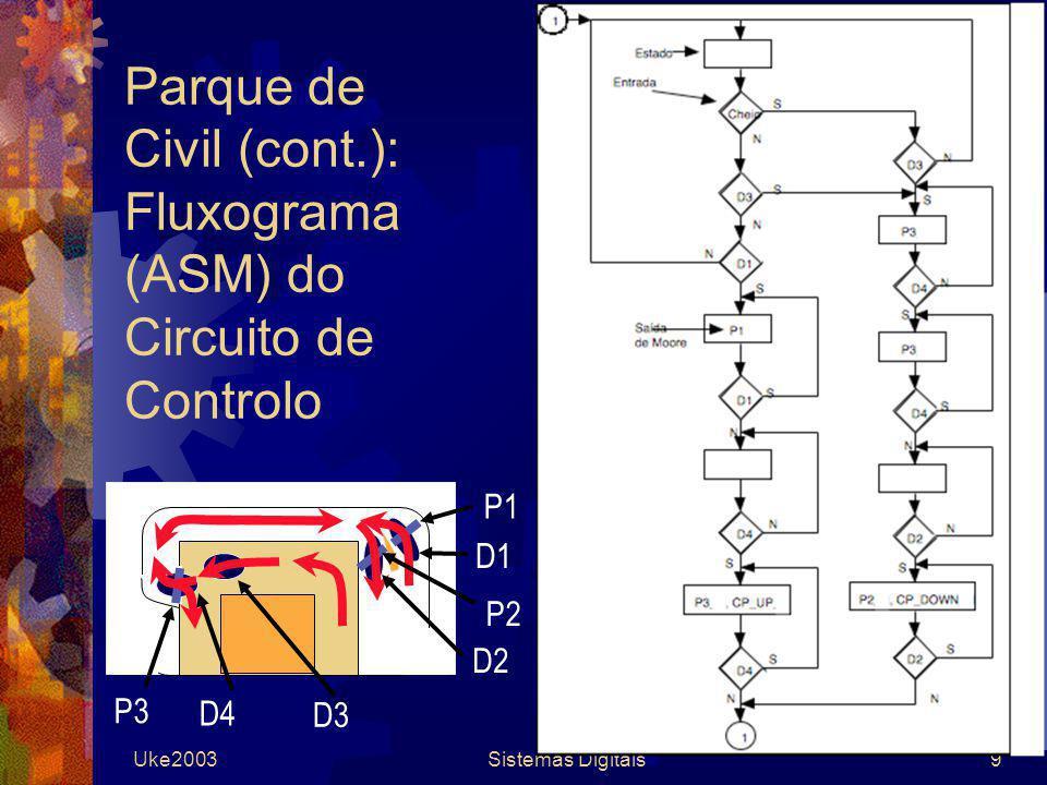 Parque de Civil (cont.): Fluxograma (ASM) do Circuito de Controlo