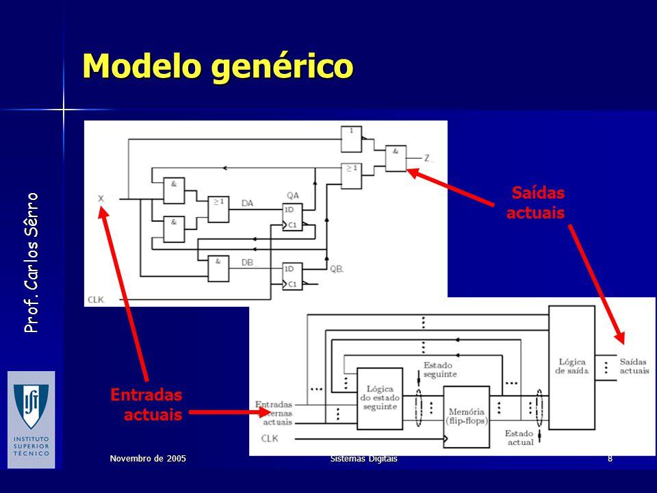 Modelo genérico Saídas actuais Entradas actuais Novembro de 2005
