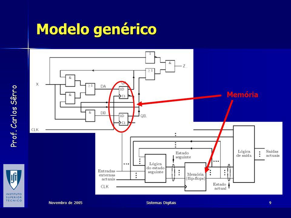 Modelo genérico Memória Novembro de 2005 Sistemas Digitais