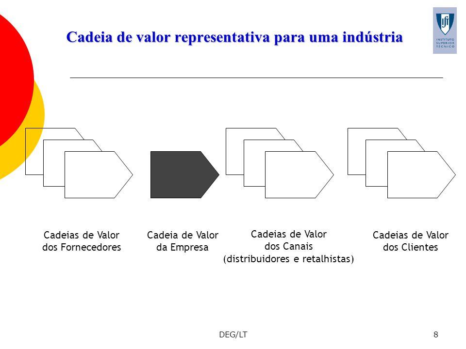 Cadeia de valor representativa para uma indústria