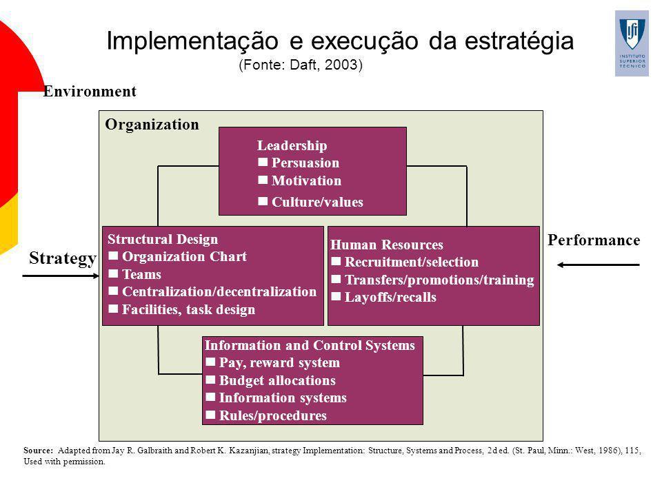 Implementação e execução da estratégia (Fonte: Daft, 2003)