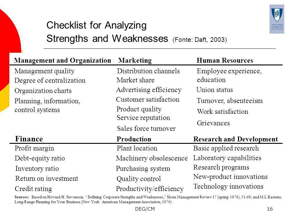 Checklist for Analyzing Strengths and Weaknesses (Fonte: Daft, 2003)