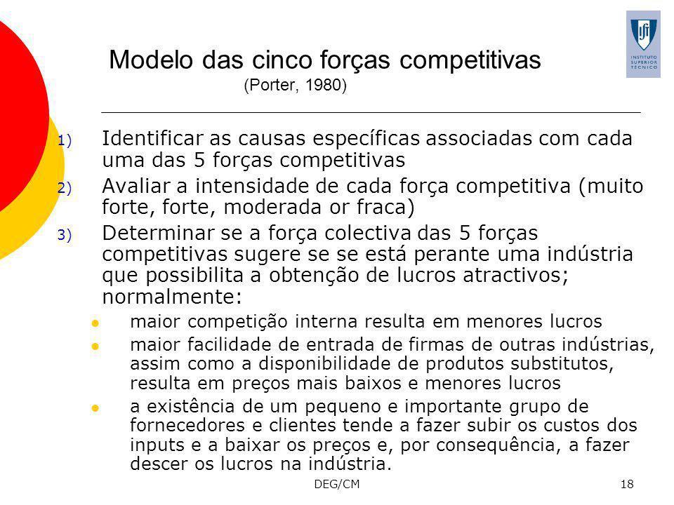 Modelo das cinco forças competitivas (Porter, 1980)