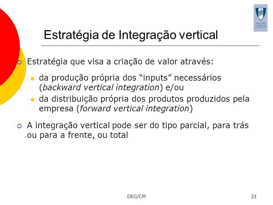Estratégia de Integração vertical