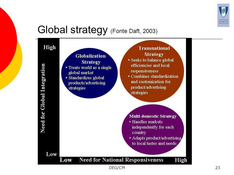 Global strategy (Fonte Daft, 2003)
