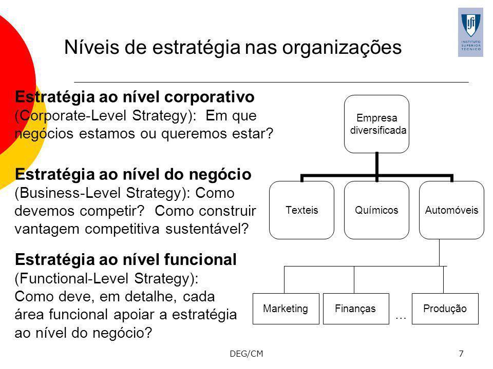 Níveis de estratégia nas organizações