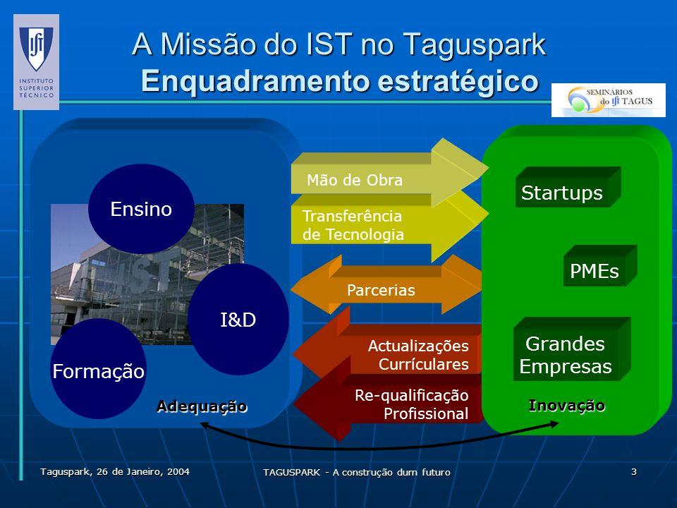 A Missão do IST no Taguspark Enquadramento estratégico