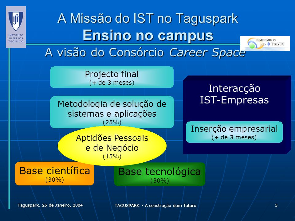 A Missão do IST no Taguspark Ensino no campus
