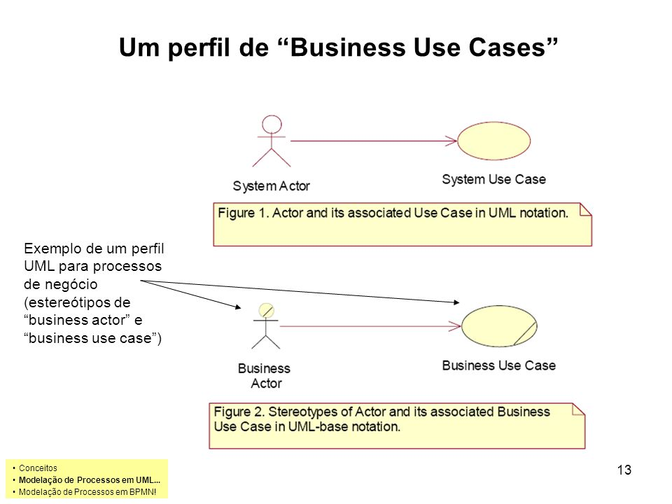 Um perfil de Business Use Cases