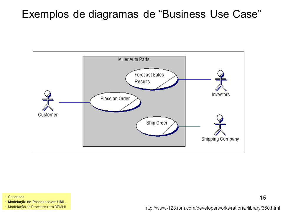 Exemplos de diagramas de Business Use Case