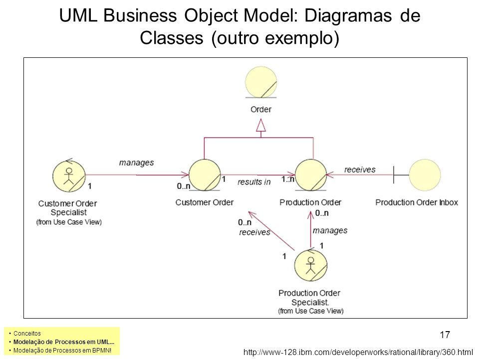 UML Business Object Model: Diagramas de Classes (outro exemplo)
