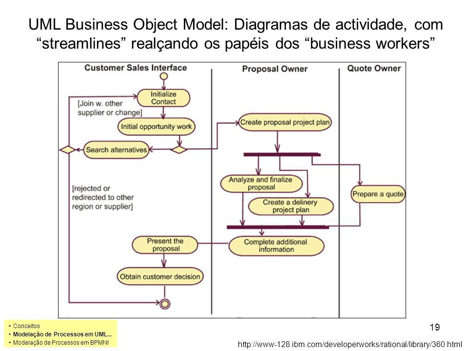 UML Business Object Model: Diagramas de actividade, com streamlines realçando os papéis dos business workers
