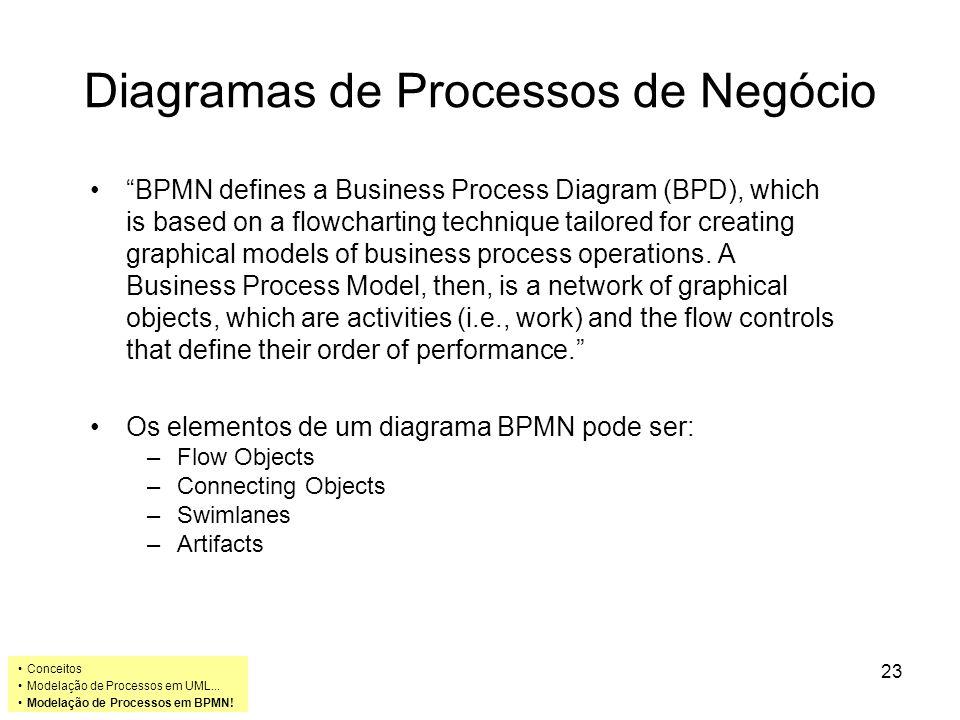 Diagramas de Processos de Negócio