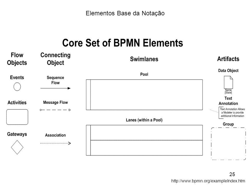 Elementos Base da Notação