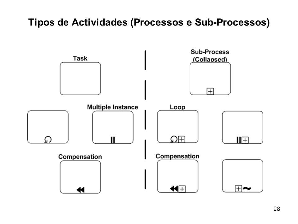 Tipos de Actividades (Processos e Sub-Processos)