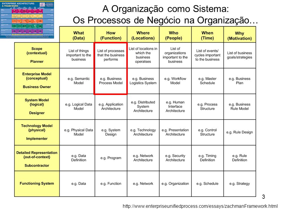 A Organização como Sistema: Os Processos de Negócio na Organização…