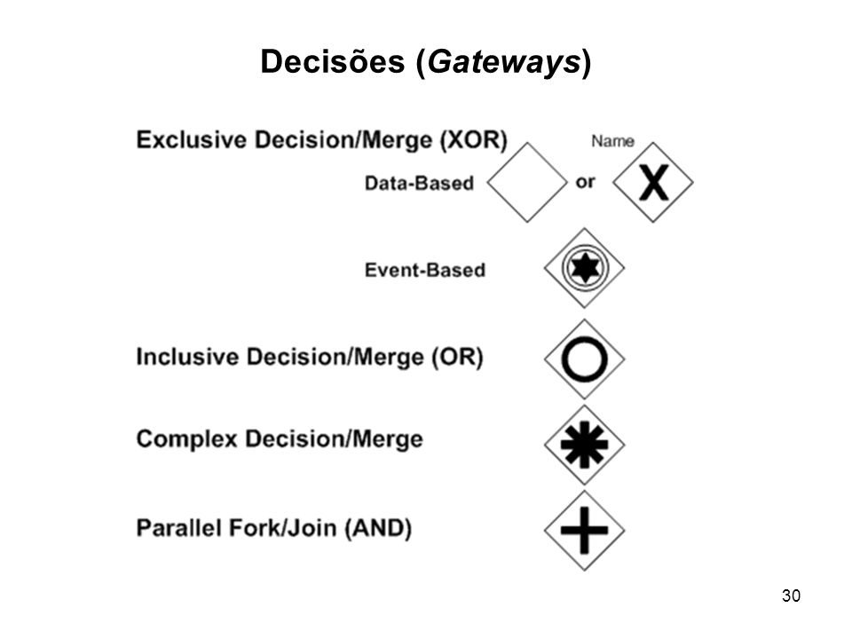 Decisões (Gateways)
