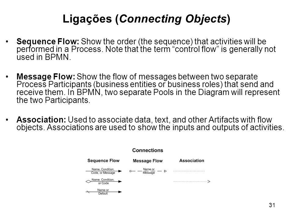 Ligações (Connecting Objects)