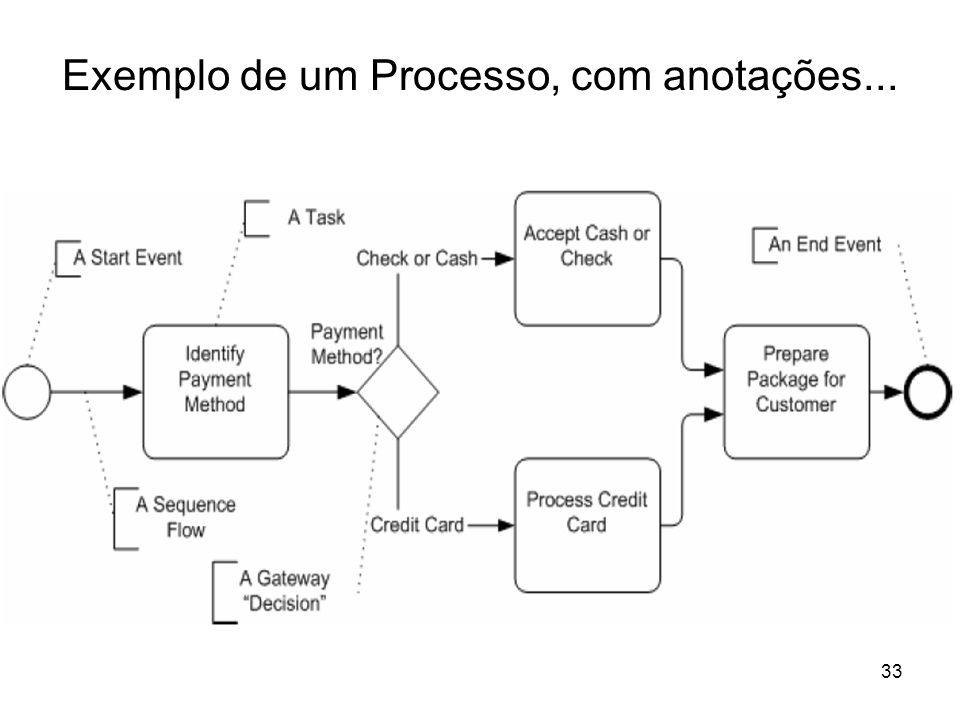 Exemplo de um Processo, com anotações...
