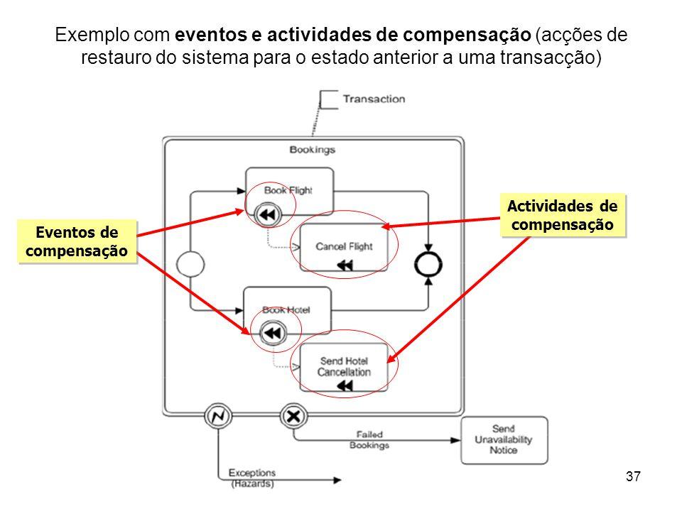 Actividades de compensação Eventos de compensação