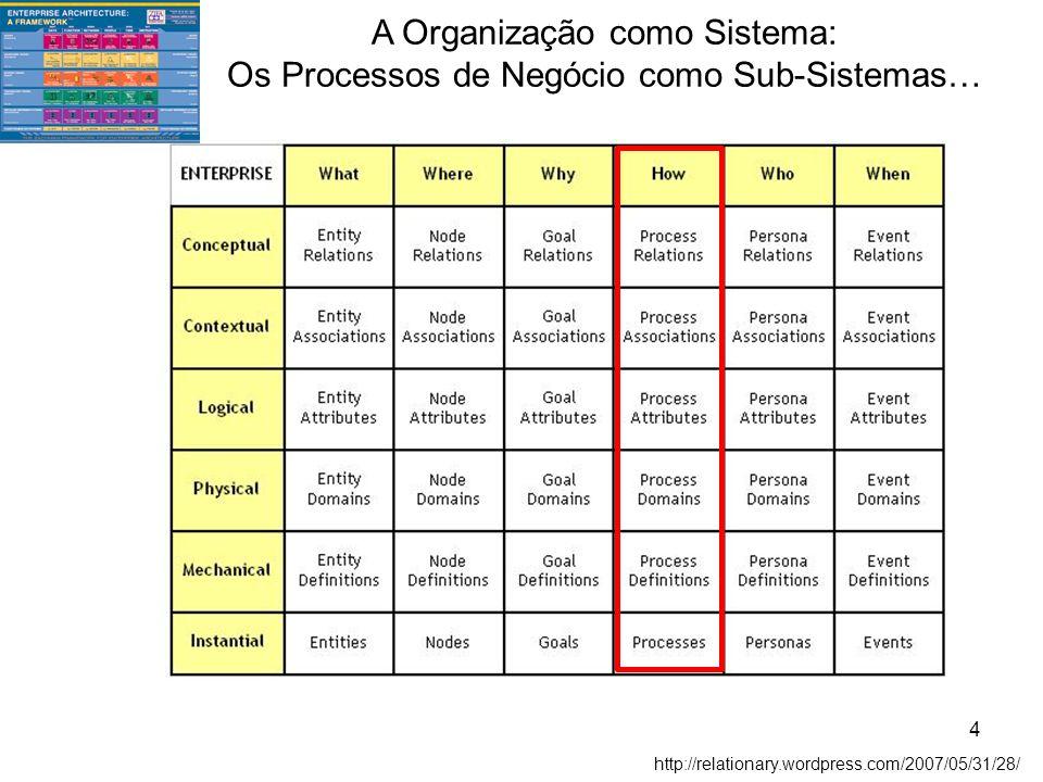 A Organização como Sistema: Os Processos de Negócio como Sub-Sistemas…