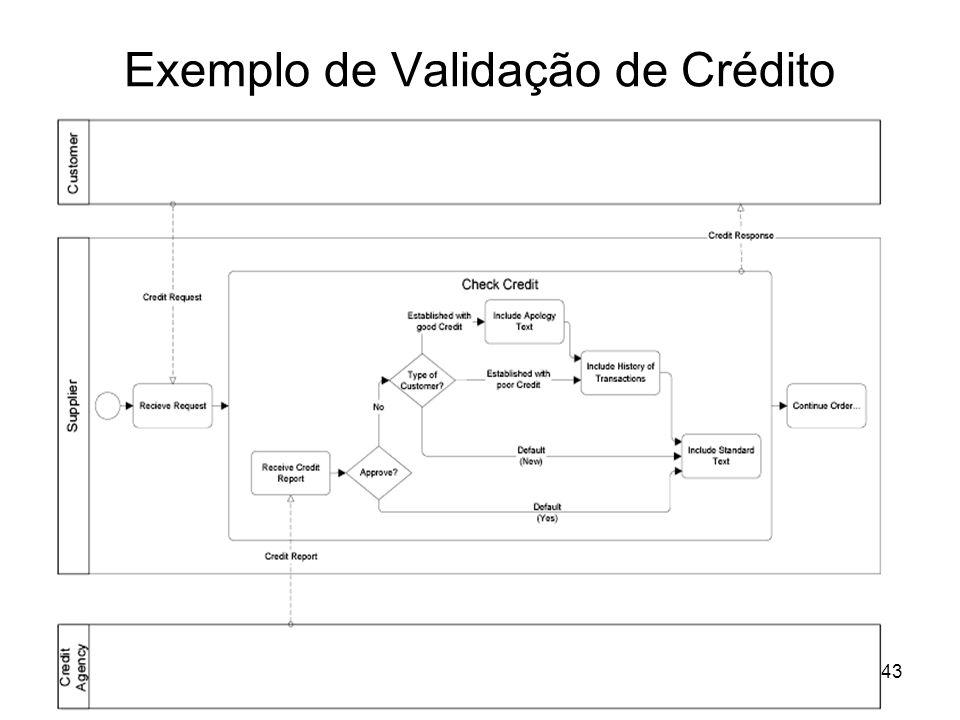 Exemplo de Validação de Crédito