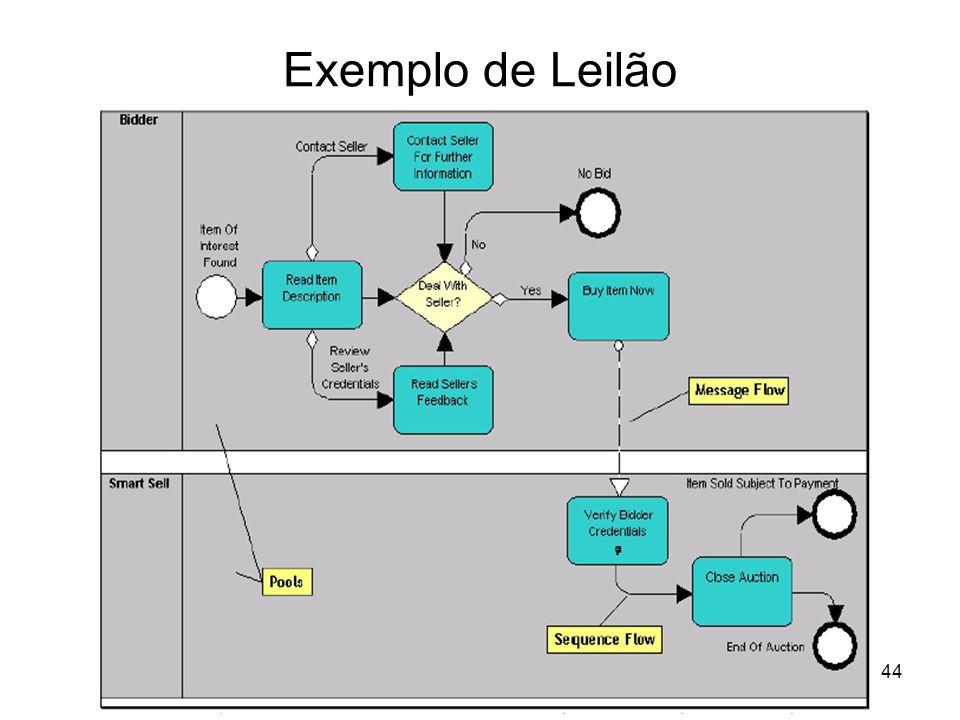 Exemplo de Leilão
