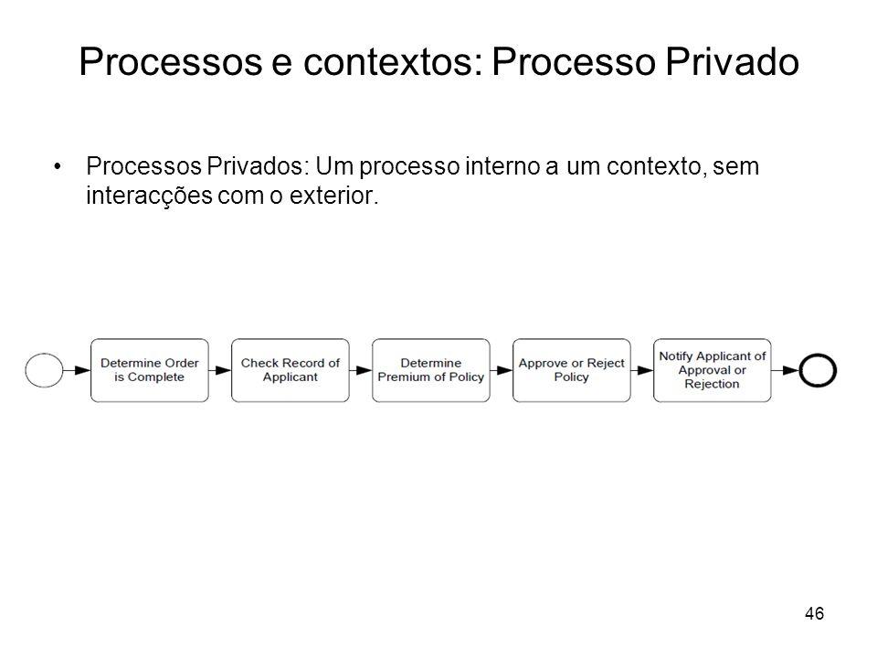 Processos e contextos: Processo Privado