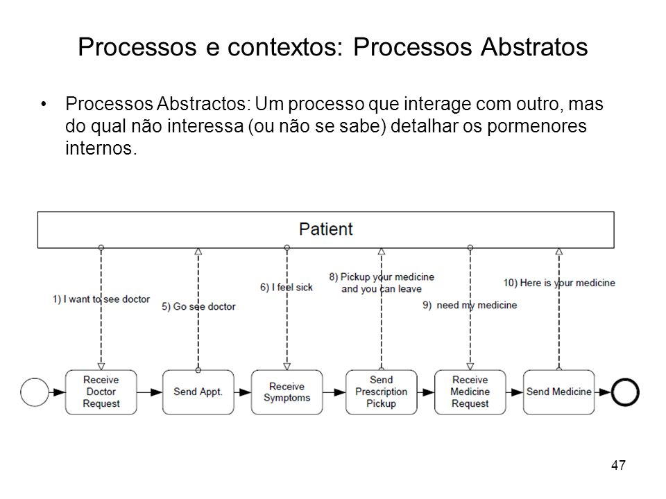 Processos e contextos: Processos Abstratos