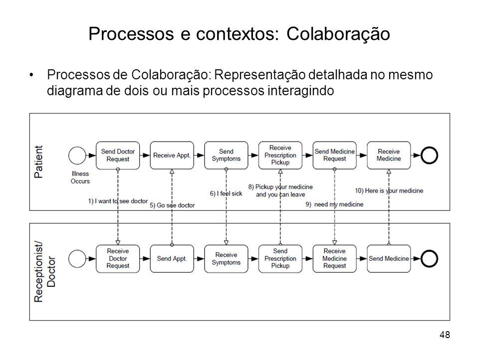 Processos e contextos: Colaboração